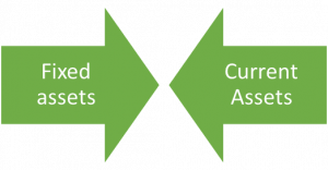 Fixed and Current asset, financial asset