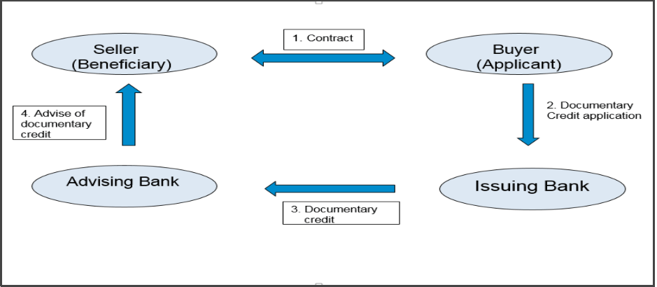 Letter of Credit process finmargin