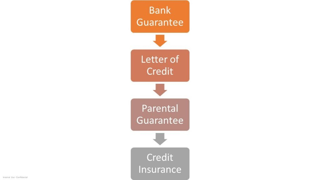 forms of secured credits